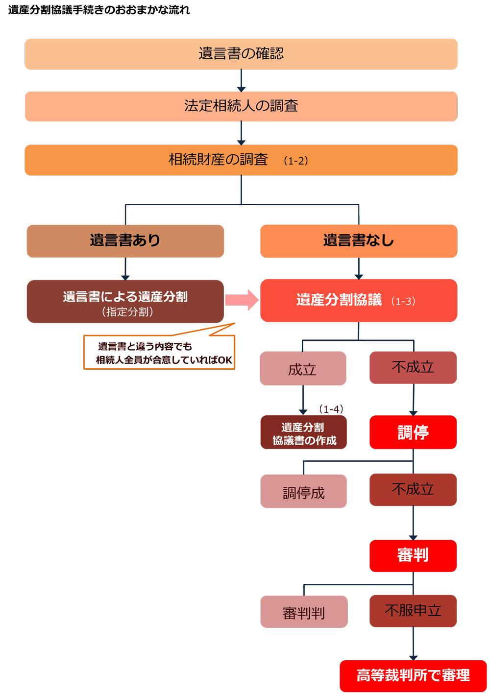 遺産分割協議の流れ
