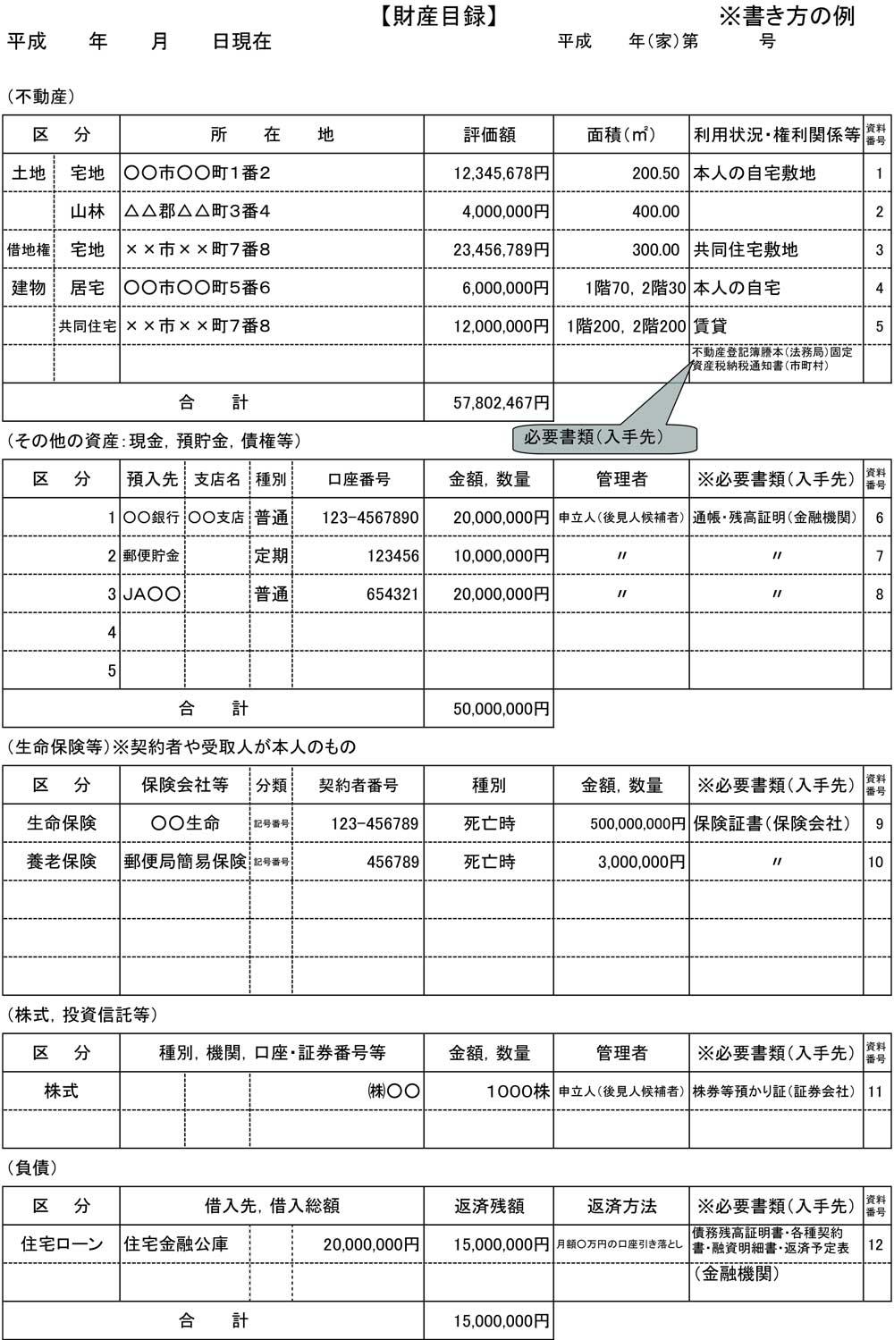 財産目録(記入例)